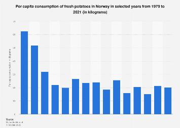 Per capita consumption of fresh potatoes in Norway 1979-2016