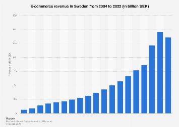E-commerce turnover in Sweden 2004-2019