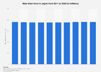 Male labor force in Japan 2009-2018