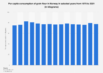 Per capita consumption of grain flour in Norway 1979-2015
