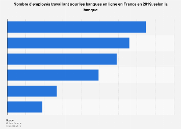 Effectif des principales banques en ligne en France 2017