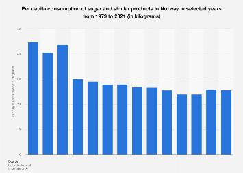 Per capita consumption of sugar and honey in Norway 1979-2016