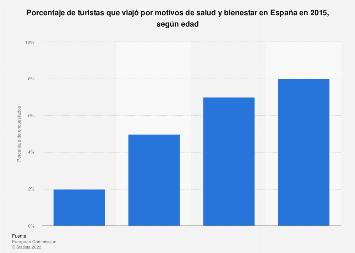 Porcentaje de turistas según edad que viajó por salud y bienestar España 2015