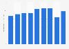 Valor de las importaciones de la industria automotriz México 2012-2015