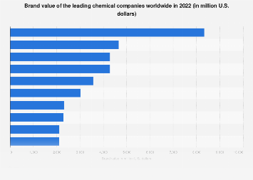 Leading chemical companies worldwide based on brand value 2019