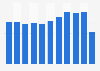 Number of cinema film releases in Norway 2010-2016