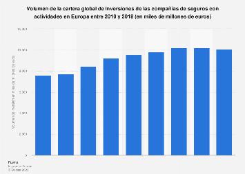 Cartera global de inversiones de los grupos aseguradores Europa 2010-2017