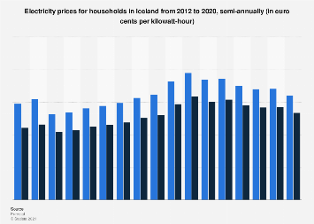 Semi-annual electricity prices for households in Iceland 2012-2019