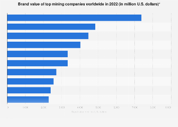 Leading mining companies worldwide by brand value 2019