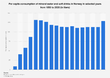 Per capita consumption of mineral water and soft drinks in Norway 1950-2017