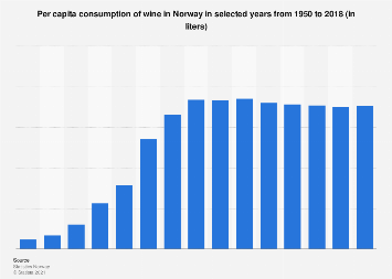 Per capita consumption of wine in Norway 1950-2016