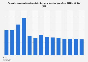 Per capita consumption of spirits in Norway 2005-2016