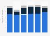 Volumen de ingresos en el mercado de seguros Europa 2010-2015