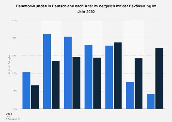 Umfrage in Deutschland zum Alter der Benetton-Kunden 2018
