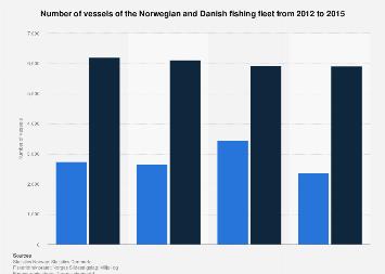 Number of vessels of the Norwegian and Danish fishing fleet 2012-2015