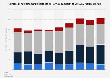 Number of new cinema film releases in Norway 2011-2018, by region of origin