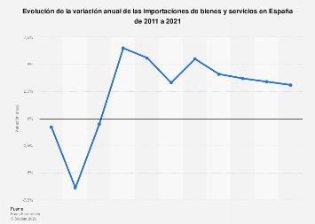 Importaciones de bienes y servicios: proyección de la variación España 2011-2021