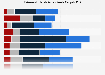 Pet ownership in selected countries in Europe in 2016