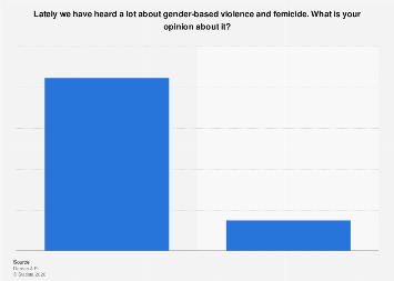 Italy: opinion on gender-based violence and femicide 2016