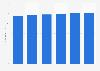 Worldwide content management software market size 2015-2022