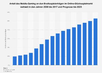 Anteil des Mobile-Gaming an den Umsätzen im Online-Glückspielmarkt weltweit bis 2017