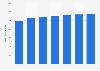 Worldwide education software market size 2015-2022