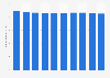 Number of sales employees in Japan 2010-2017