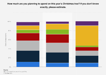 Christmas tree: planned spending among U.S. consumers 2017, by age group