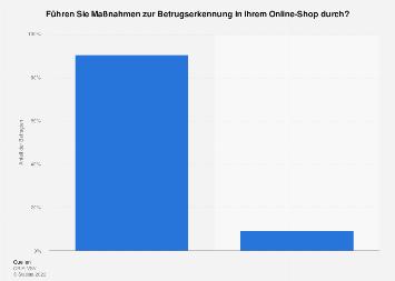 Umfrage unter Schweizer Online-Händlern zu Maßnahmen der Betrugserkennung 2016