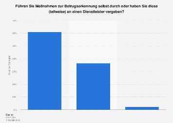 Maßnahmen der Betrugserkennung im Schweizer Online-Handel 2016