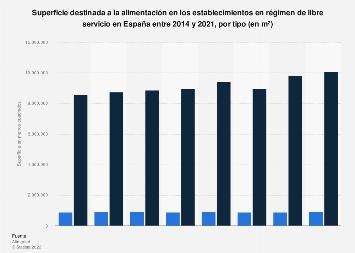 Superficie para alimentación en supermercados e hipermercados España 2014-2017