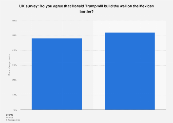 UK expectations of President Trump building a wall at the Mexican border 2016