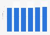 Número de hipermercados en España 2014-2017