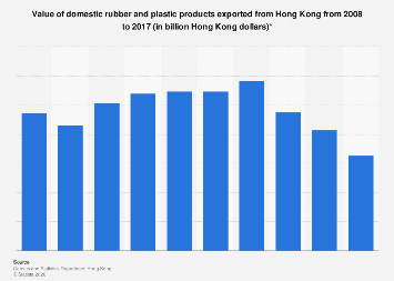Rubber and plastic products exported from Hong Kong 2008-2017