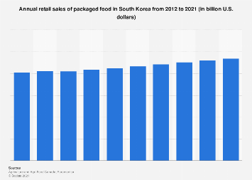 Packaged food retail sales in South Korea 2012-2021