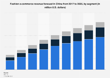 China: fashion retail e-commerce sales 2015-2021