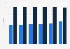 Número de hipermercados por tamaño España entre 2013 y 2015