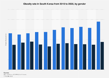 Obesity rate in South Korea 2008-2017, by gender