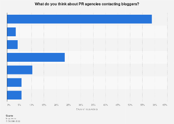 Italy: opinions on bloggers contact with PR  agencies 2016