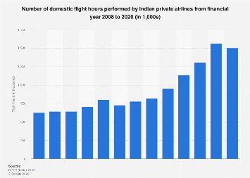 Domestic flight hours by Indian private airlines 2007-2017