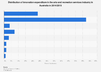 Innovation expenditure in arts and recreation services industry Australia 2014/2015