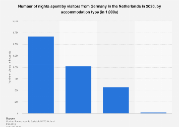 Inbound tourism of visitors from Germany to the Netherlands 2016, by accommodation
