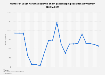 South Koreans deployed on UN peacekeeping operations 2000-2016