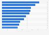 Tarif moyen d'un bureau partagé par ville dans le monde 2013