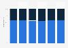 Anteil der Discounter an der Absatzmenge von Wurst in Österreich bis 2018