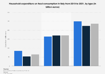 Household expenditure on food consumption in Italy in 2019