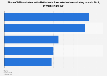 Share of B2B marketers focussing on online marketing topics for 2018, by focus