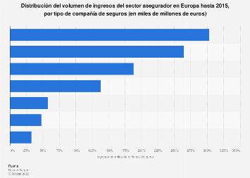Ingresos de la industria de seguros por tipo de asegurador Europa 2015