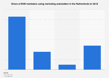 B2B marketing automation usage in the Netherlands 2016
