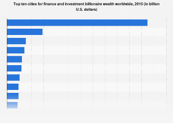 Ten cities with the most wealth from finance and invesment billionaires, 2015